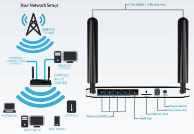 D-LINK 4G LTE WIFI 300Mpbs Router (SIM Kad Slot)