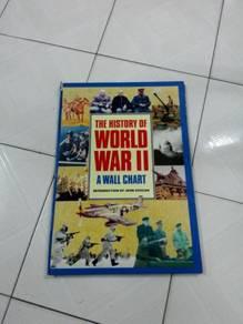 TExp History Of World War 2 A Wall Chart