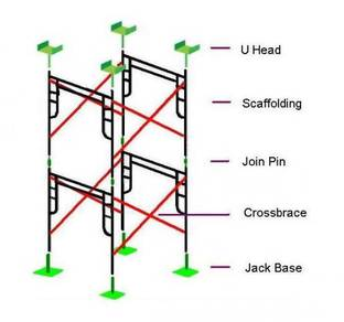 Scaffolding, staging, besi perancah