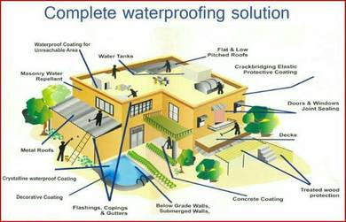 Waterproofing Solution.